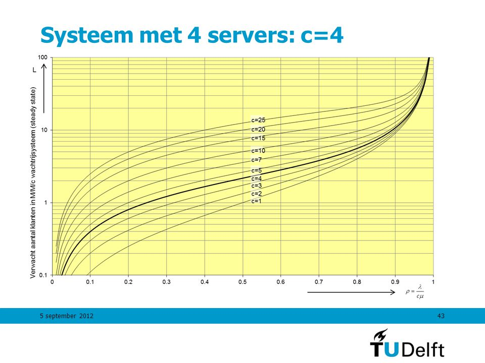 5 september 201243 Systeem met 4 servers: c=4