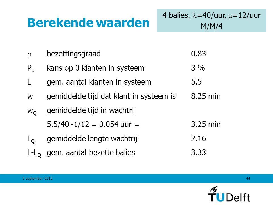 5 september 201244 Berekende waarden  bezettingsgraad0.83 P 0 kans op 0 klanten in systeem3 % Lgem. aantal klanten in systeem5.5 wgemiddelde tijd dat