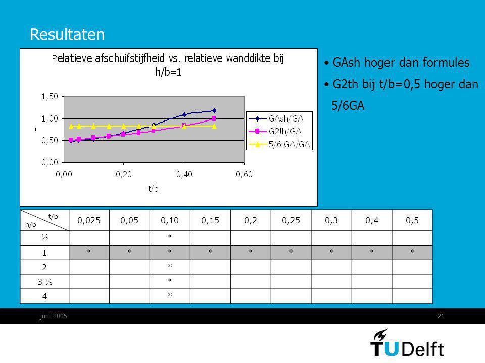 juni 200521 Resultaten GAsh hoger dan formules G2th bij t/b=0,5 hoger dan 5/6GA t/b h/b 0,0250,050,100,150,20,250,30,40,5 ½ * 1********* 2 * 3 ⅓ * 4 *