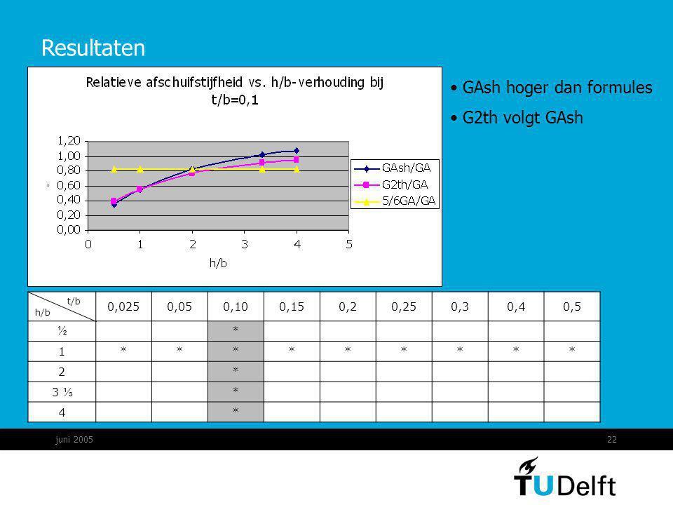 juni 200522 Resultaten GAsh hoger dan formules G2th volgt GAsh t/b h/b 0,0250,050,100,150,20,250,30,40,5 ½ * 1********* 2 * 3 ⅓ * 4 *