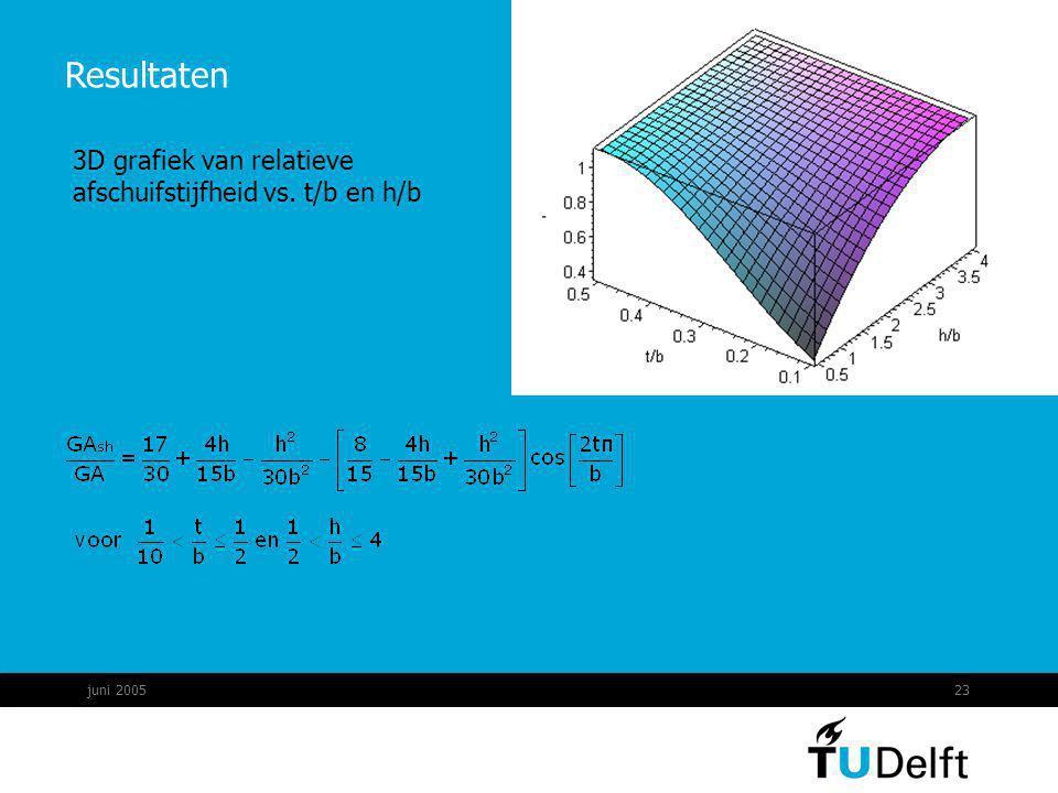 juni 200523 Resultaten 3D grafiek van relatieve afschuifstijfheid vs. t/b en h/b
