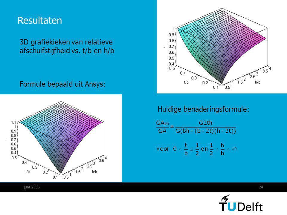 juni 200524 Resultaten Huidige benaderingsformule: Formule bepaald uit Ansys: 3D grafiekieken van relatieve afschuifstijfheid vs. t/b en h/b
