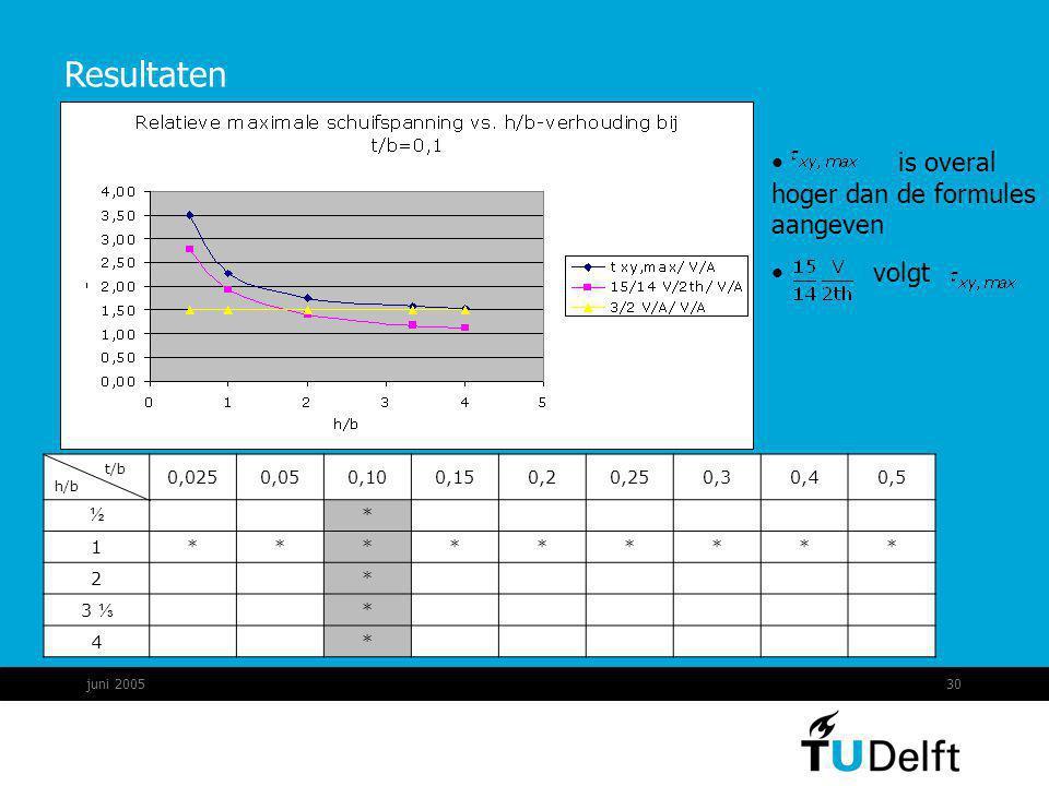 juni 200530 Resultaten t/b h/b 0,0250,050,100,150,20,250,30,40,5 ½ * 1********* 2 * 3 ⅓ * 4 * is overal hoger dan de formules aangeven volgt