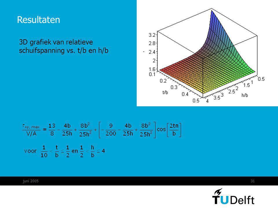 juni 200531 Resultaten 3D grafiek van relatieve schuifspanning vs. t/b en h/b