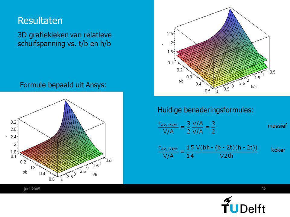 juni 200532 Resultaten Huidige benaderingsformules: Formule bepaald uit Ansys: 3D grafiekieken van relatieve schuifspanning vs. t/b en h/b massief kok