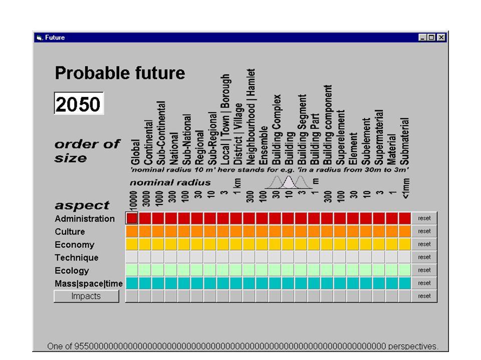 Probable future