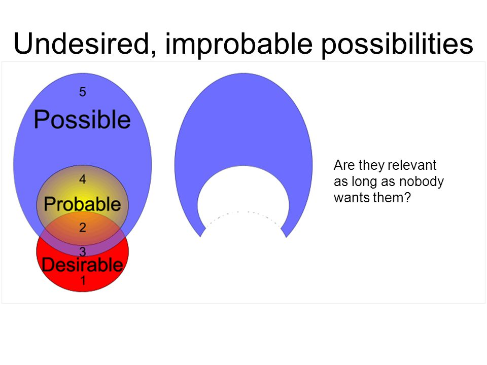 Undesired, improbable possibilities Are they relevant as long as nobody wants them