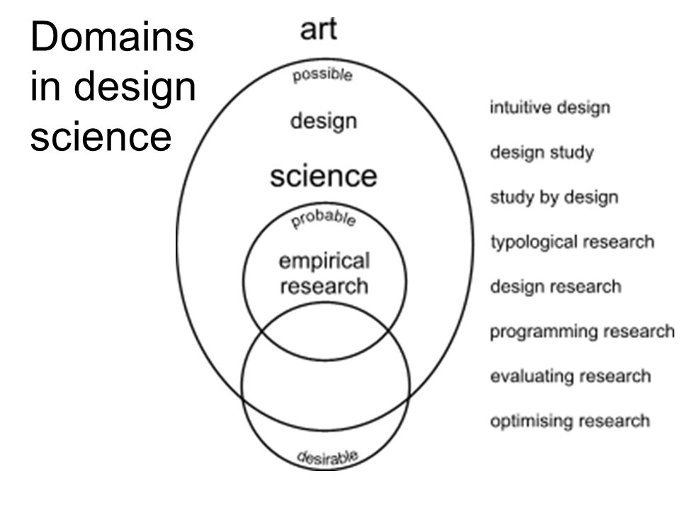 Domains in design science