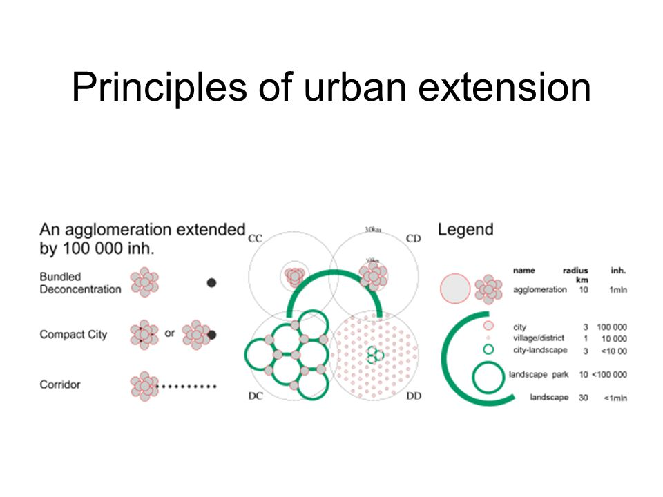 Principles of urban extension