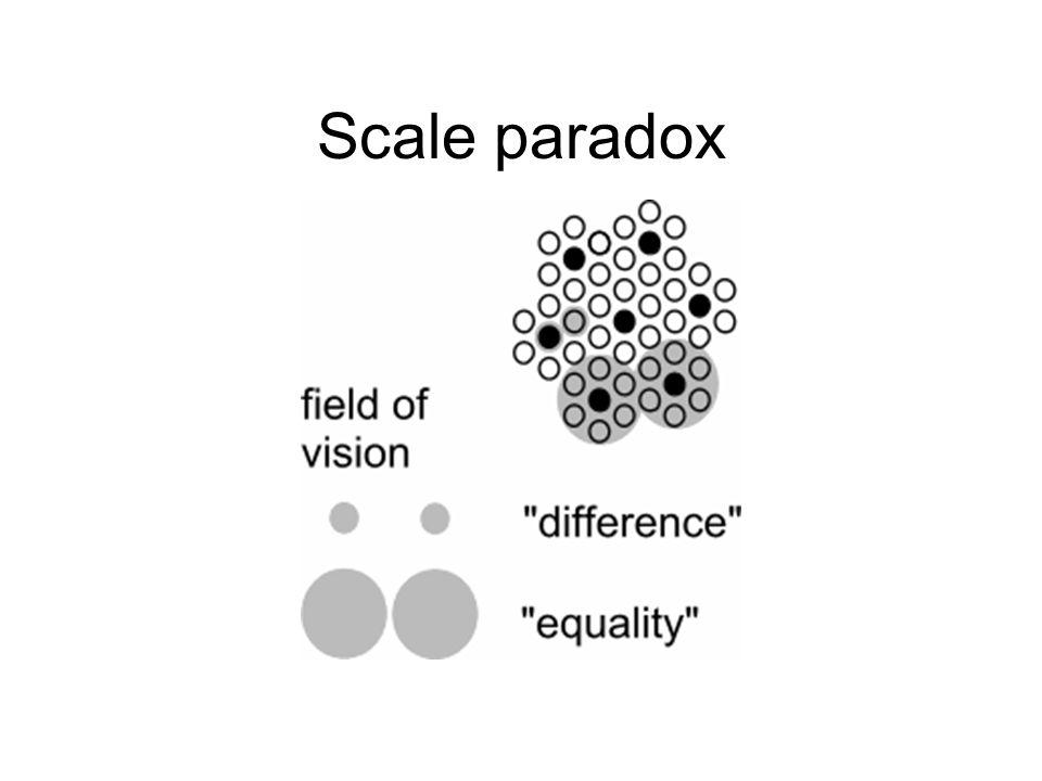 Scale paradox