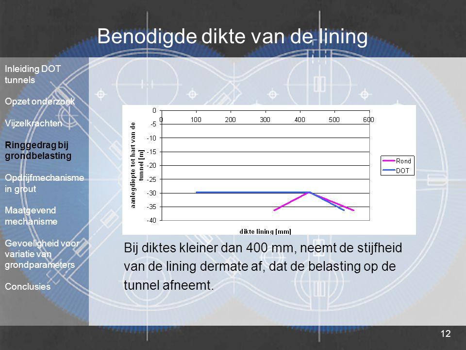 12 Benodigde dikte van de lining Bij diktes kleiner dan 400 mm, neemt de stijfheid van de lining dermate af, dat de belasting op de tunnel afneemt. In