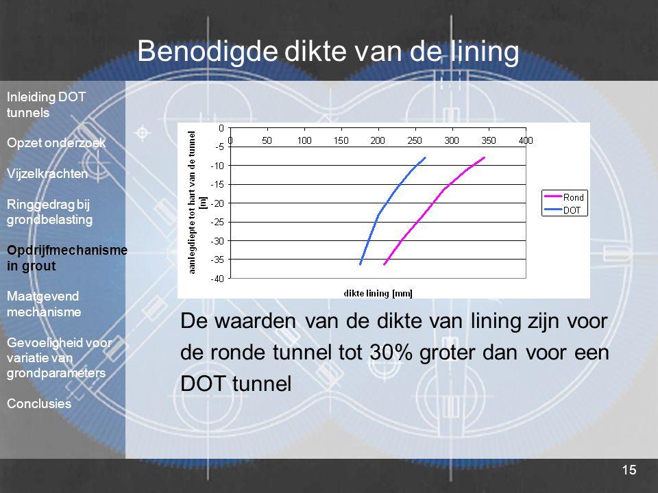 15 Benodigde dikte van de lining De waarden van de dikte van lining zijn voor de ronde tunnel tot 30% groter dan voor een DOT tunnel Inleiding DOT tun