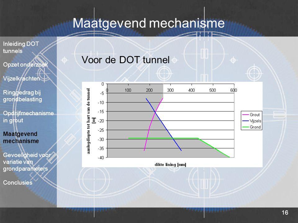 16 Maatgevend mechanisme Voor de DOT tunnel Inleiding DOT tunnels Opzet onderzoek Vijzelkrachten Ringgedrag bij grondbelasting Opdrijfmechanisme in gr
