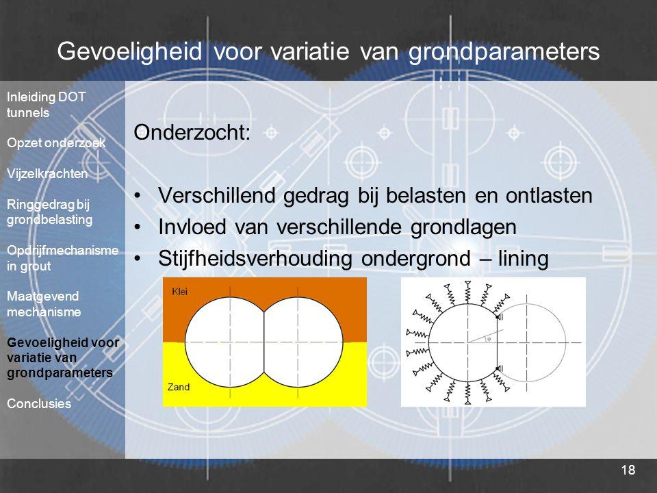 18 Gevoeligheid voor variatie van grondparameters Onderzocht: Verschillend gedrag bij belasten en ontlasten Invloed van verschillende grondlagen Stijf