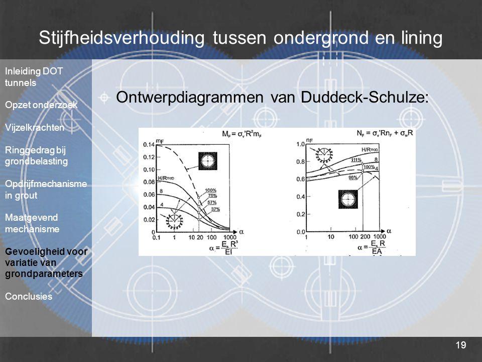 19 Stijfheidsverhouding tussen ondergrond en lining Ontwerpdiagrammen van Duddeck-Schulze: Inleiding DOT tunnels Opzet onderzoek Vijzelkrachten Ringge