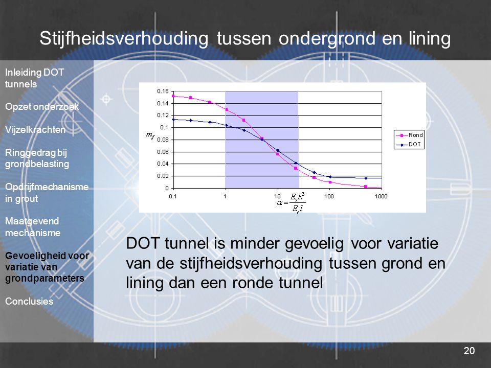 20 Stijfheidsverhouding tussen ondergrond en lining DOT tunnel is minder gevoelig voor variatie van de stijfheidsverhouding tussen grond en lining dan