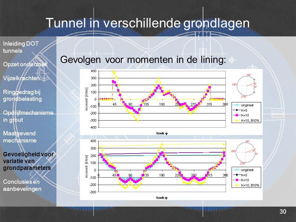 30 Tunnel in verschillende grondlagen Inleiding DOT tunnels Opzet onderzoek Vijzelkrachten Ringgedrag bij grondbelasting Opdrijfmechanisme in grout Ma
