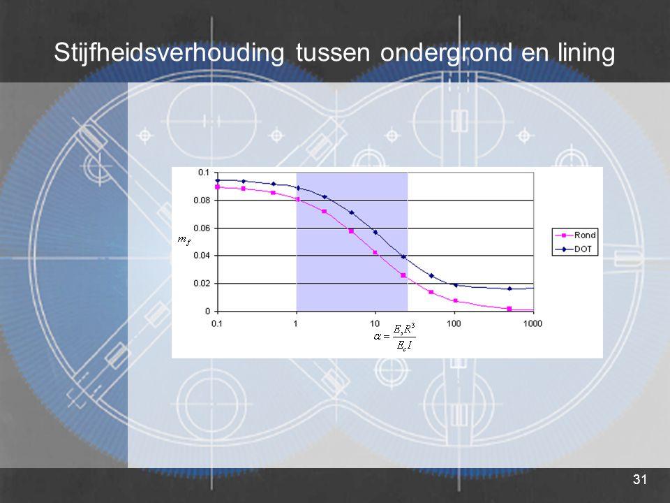 31 Stijfheidsverhouding tussen ondergrond en lining