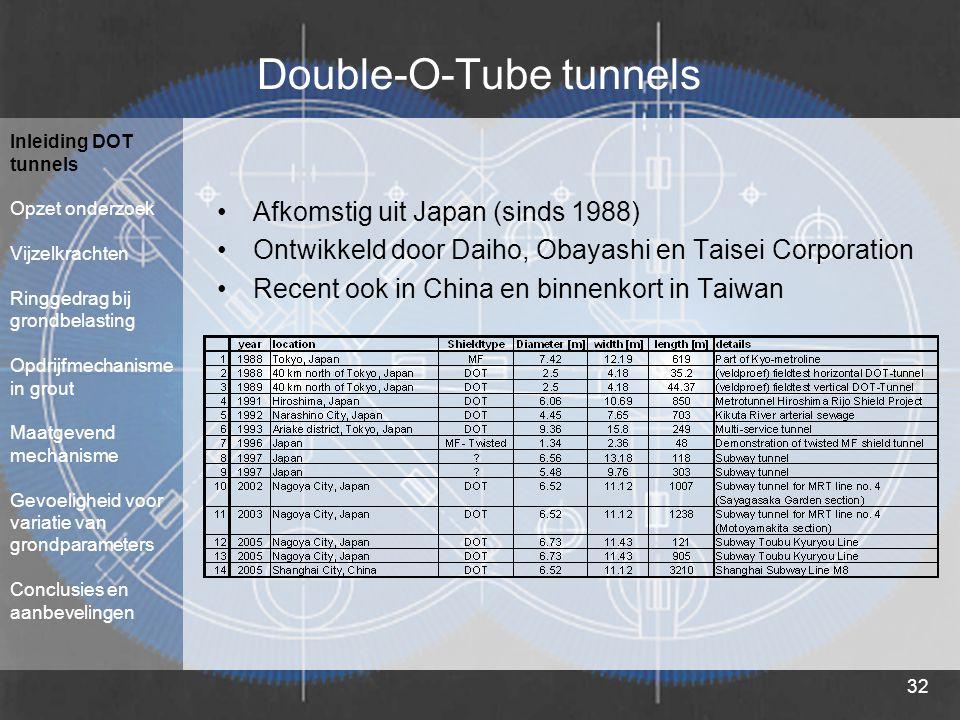 32 Double-O-Tube tunnels Afkomstig uit Japan (sinds 1988) Ontwikkeld door Daiho, Obayashi en Taisei Corporation Recent ook in China en binnenkort in Taiwan Inleiding DOT tunnels Opzet onderzoek Vijzelkrachten Ringgedrag bij grondbelasting Opdrijfmechanisme in grout Maatgevend mechanisme Gevoeligheid voor variatie van grondparameters Conclusies en aanbevelingen