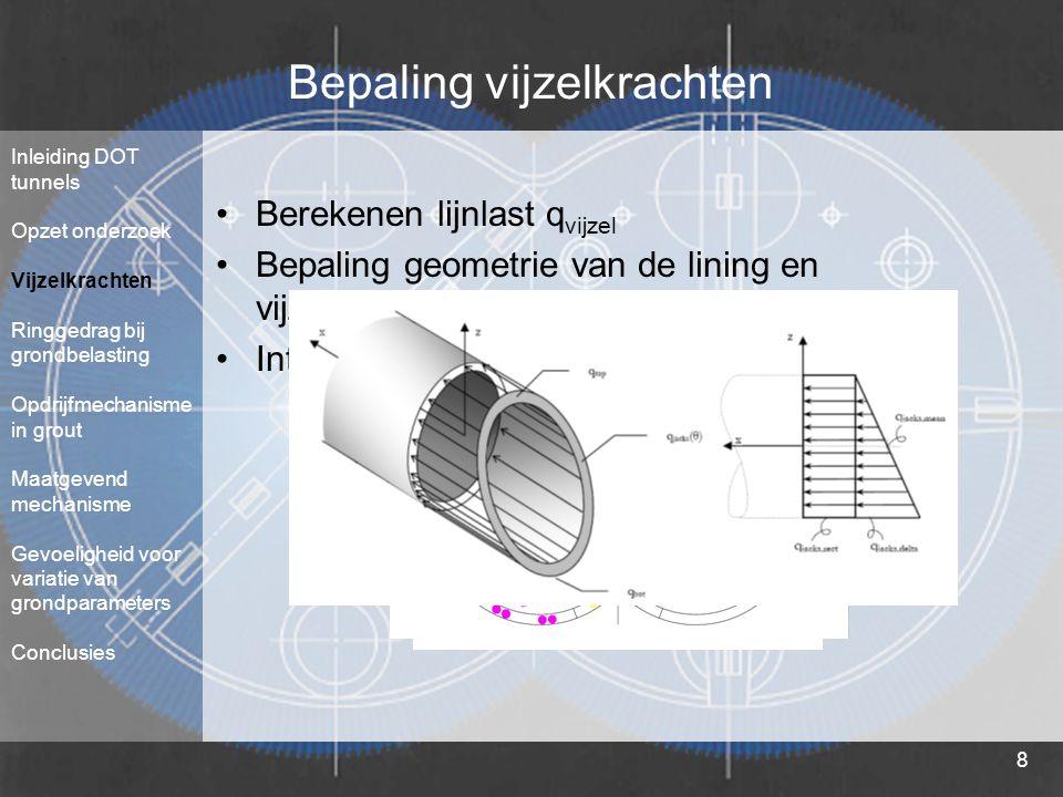 8 Bepaling vijzelkrachten Berekenen lijnlast q vijzel Bepaling geometrie van de lining en vijzelconfiguratie Integreren q vijzel voor elke vijzelkrach
