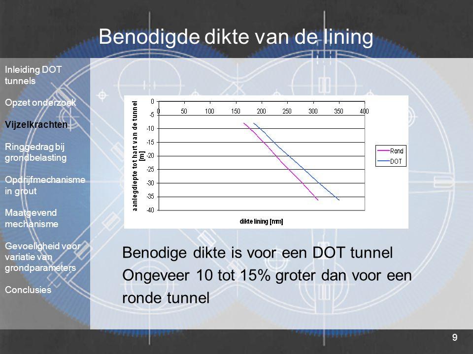 9 Benodigde dikte van de lining Benodige dikte is voor een DOT tunnel Ongeveer 10 tot 15% groter dan voor een ronde tunnel Inleiding DOT tunnels Opzet