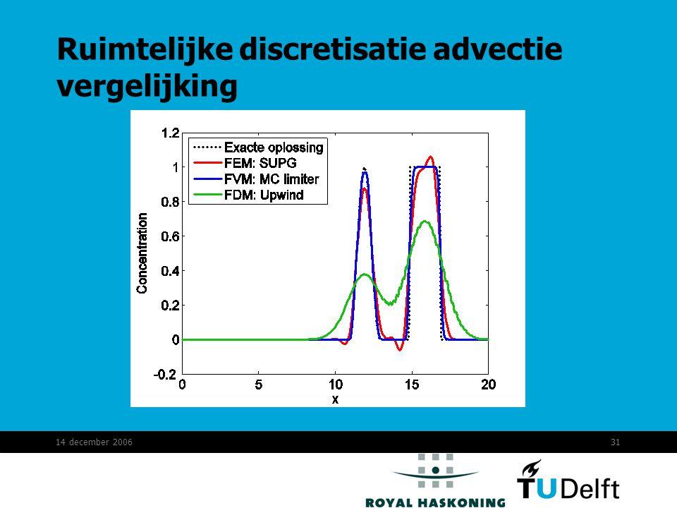 14 december 200631 Ruimtelijke discretisatie advectie vergelijking