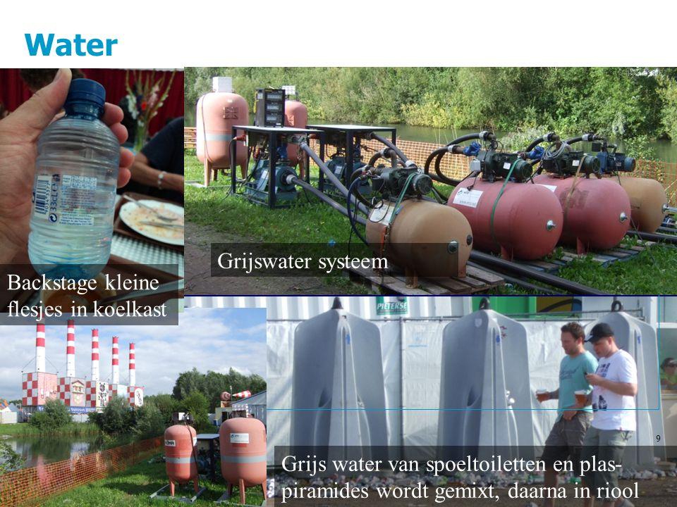 Water 9 Grijswater systeem Backstage kleine flesjes in koelkast Grijs water van spoeltoiletten en plas- piramides wordt gemixt, daarna in riool