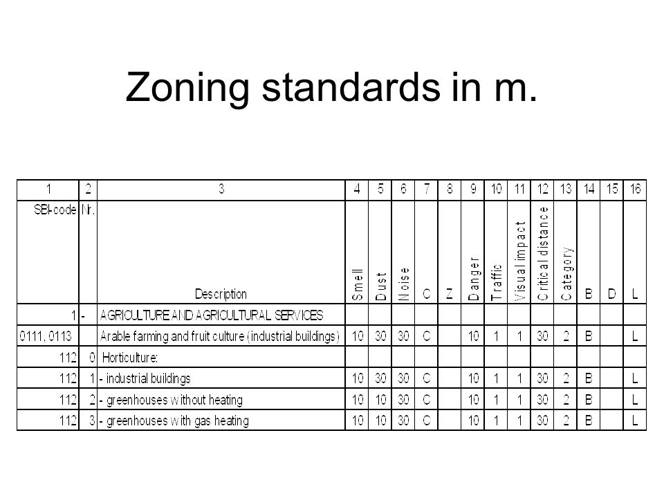 Zoning standards in m.