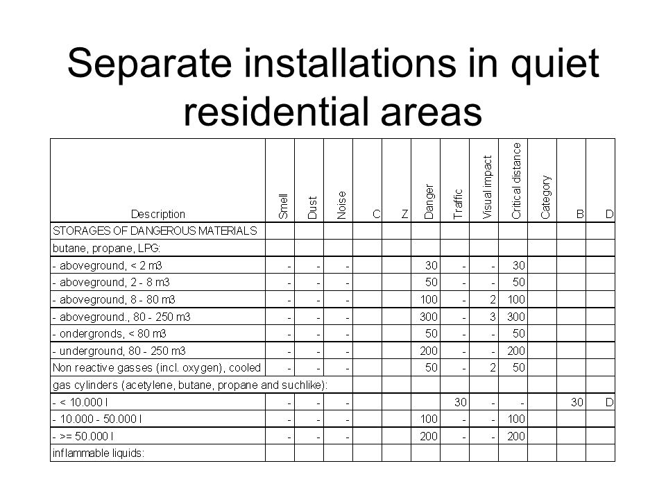 Separate installations in quiet residential areas