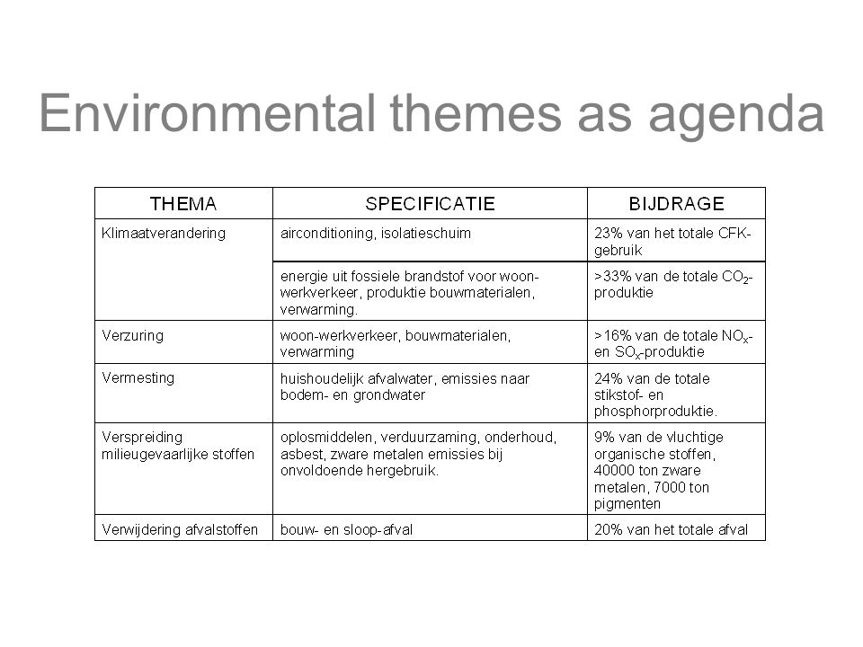 Environmental themes as agenda