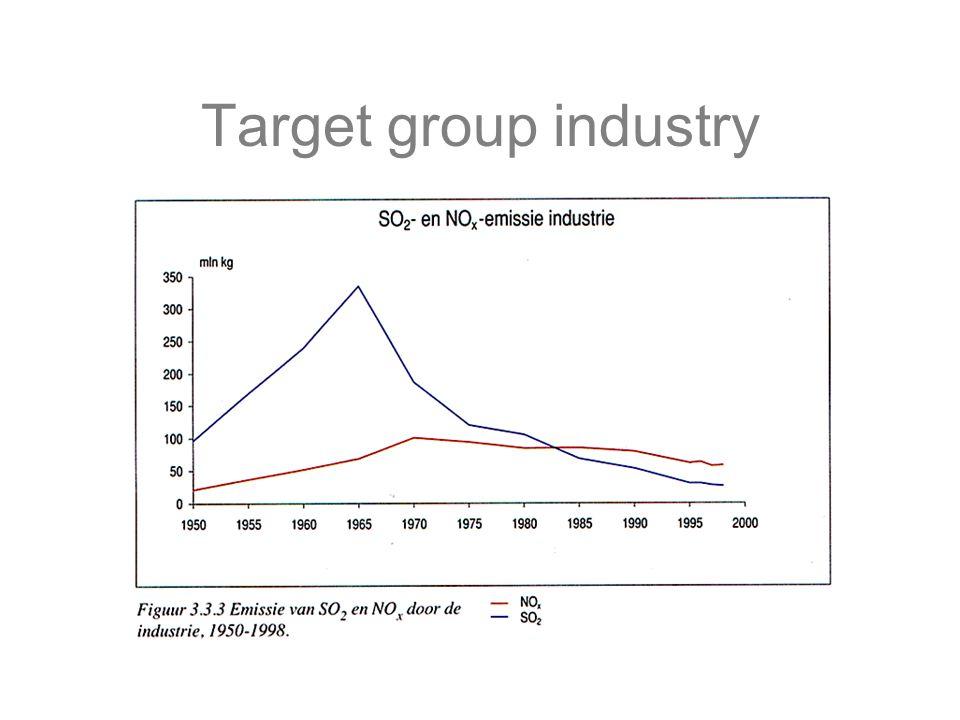 Target group refinaries
