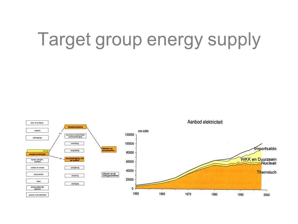 Target group energy supply