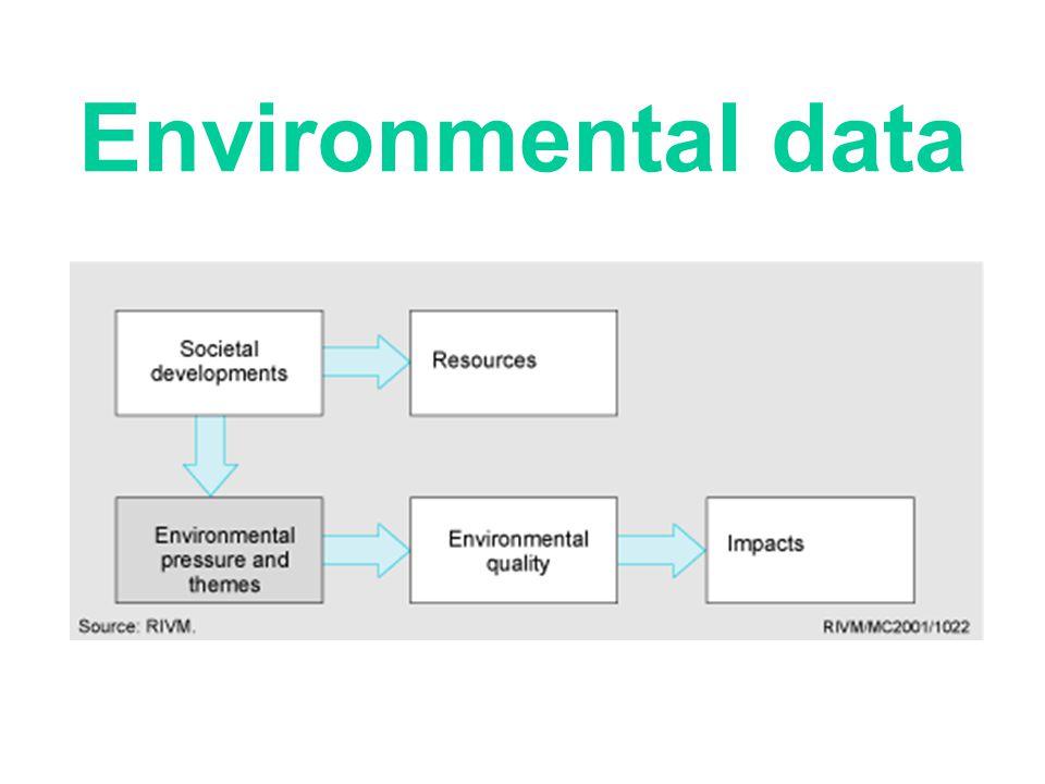 Environmental data