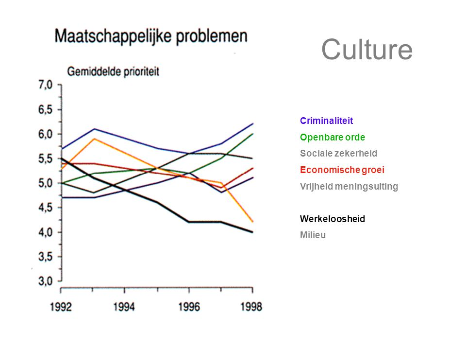 Culture Criminaliteit Openbare orde Sociale zekerheid Economische groei Vrijheid meningsuiting Werkeloosheid Milieu