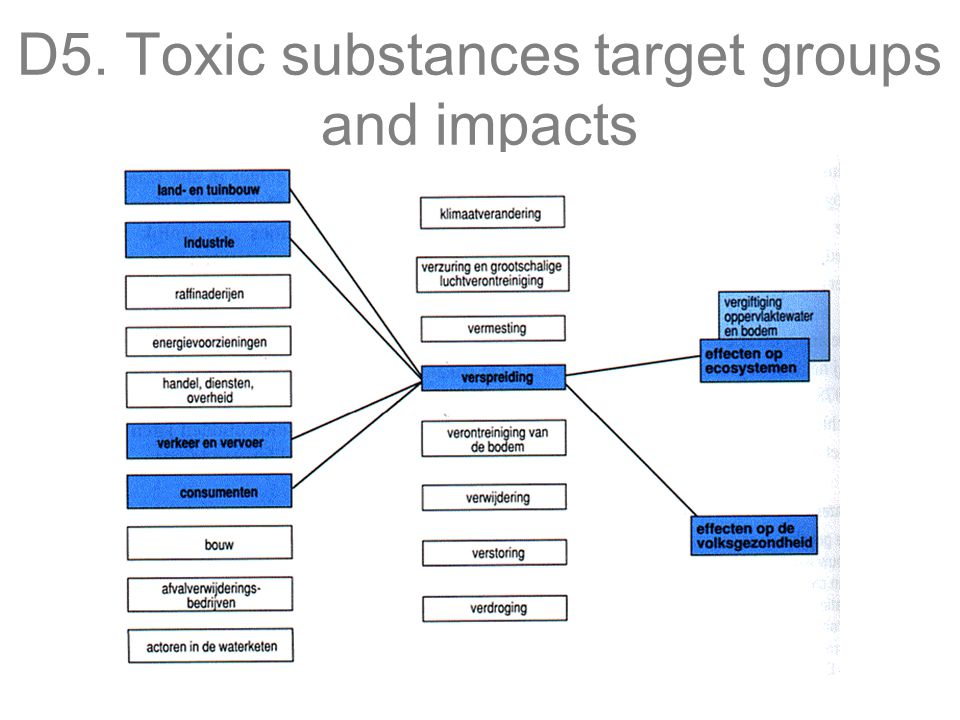 D5. Toxic substances target groups and impacts