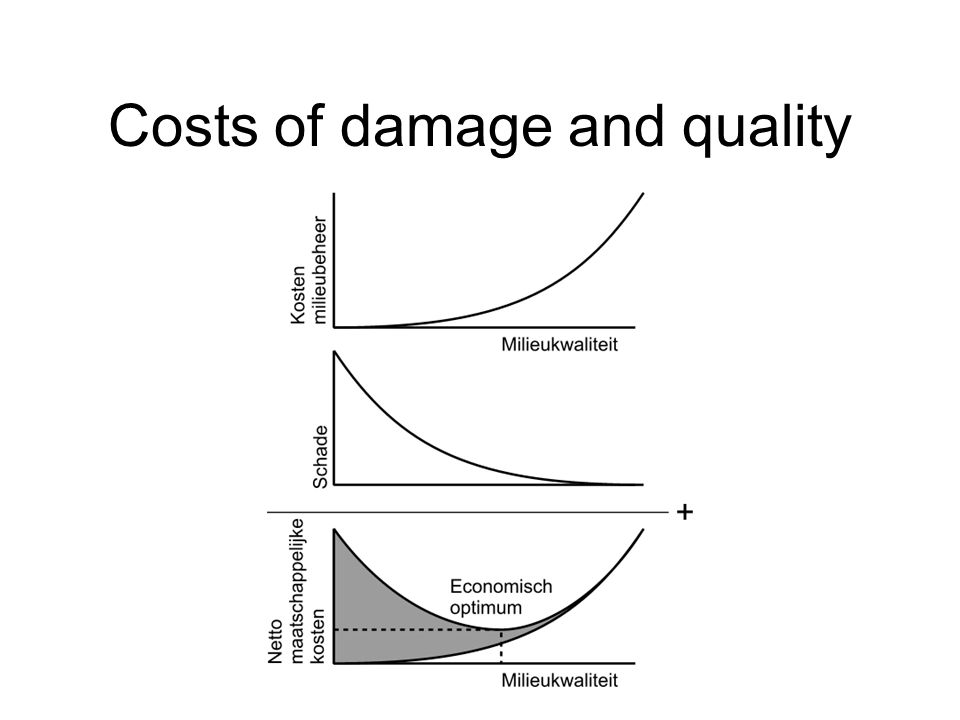 Costs of damage and quality