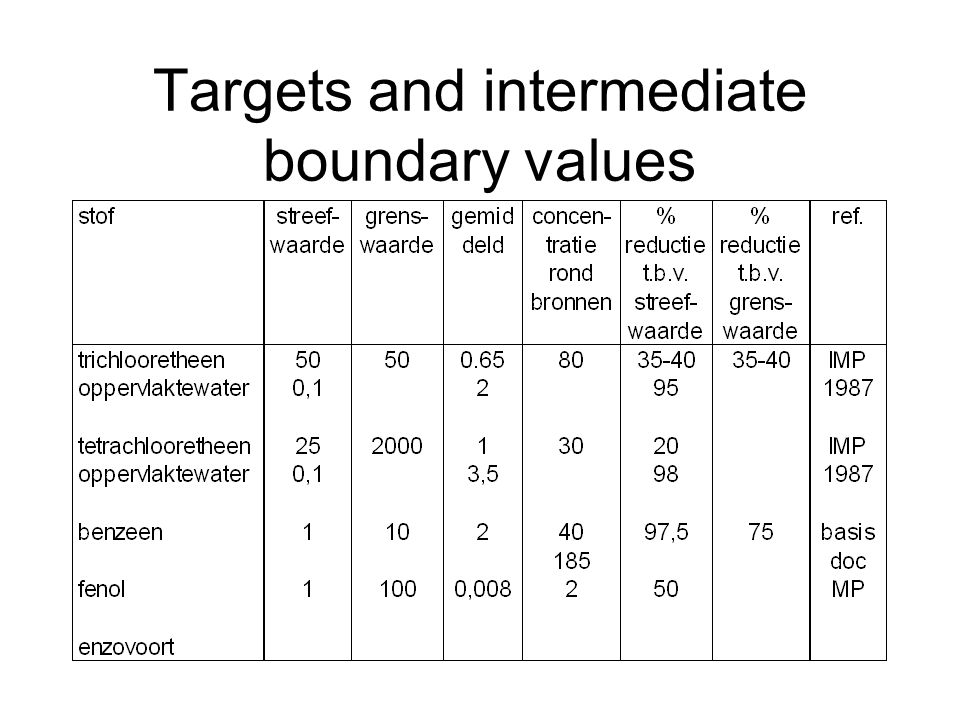 Targets and intermediate boundary values