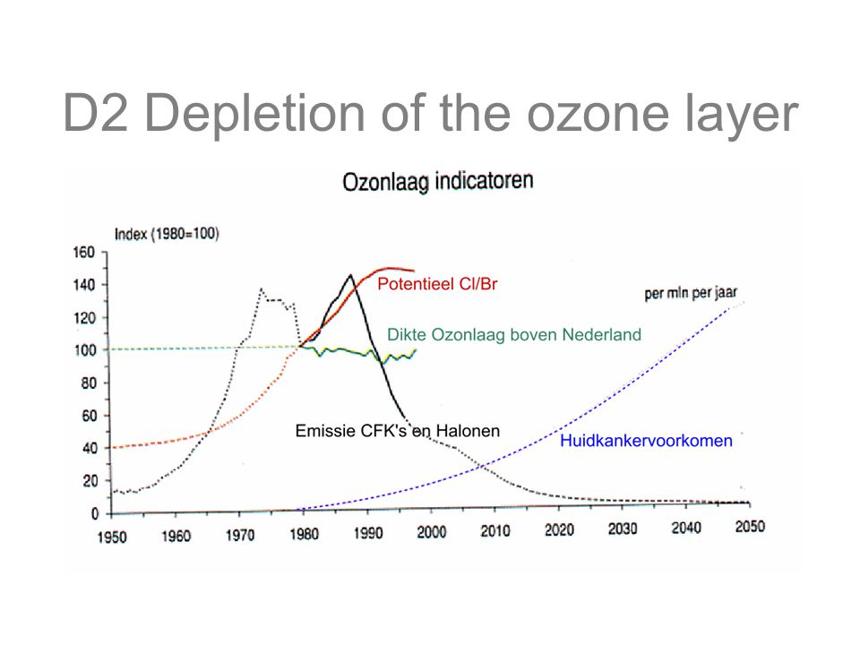 D2 Depletion of the ozone layer