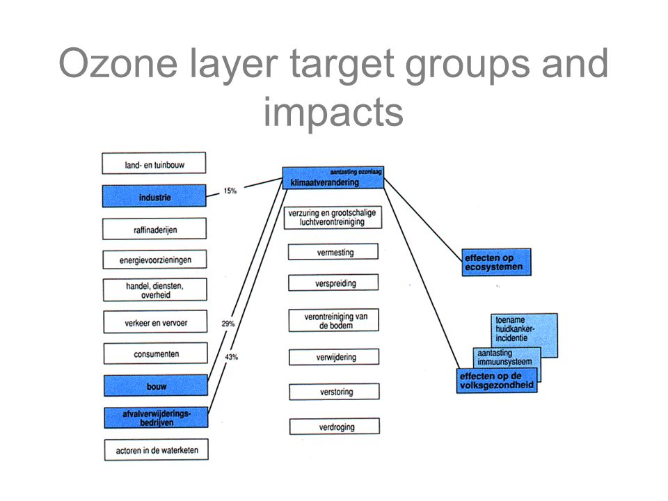 Ozone layer target groups and impacts