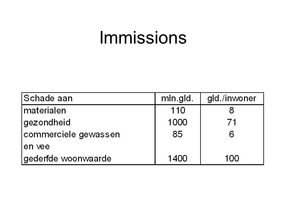Immissions