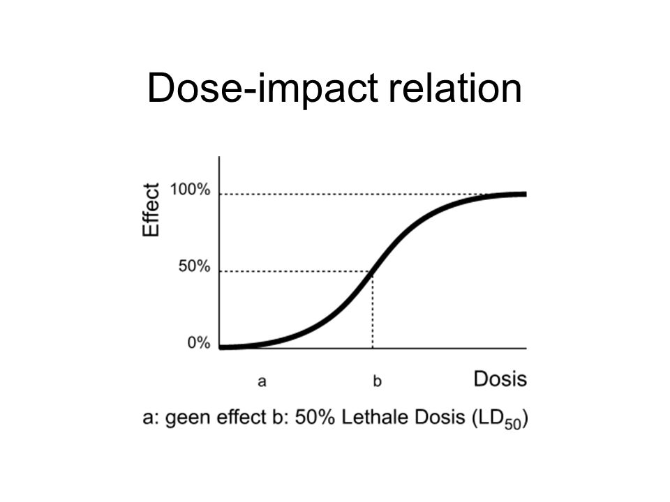 Dose-impact relation