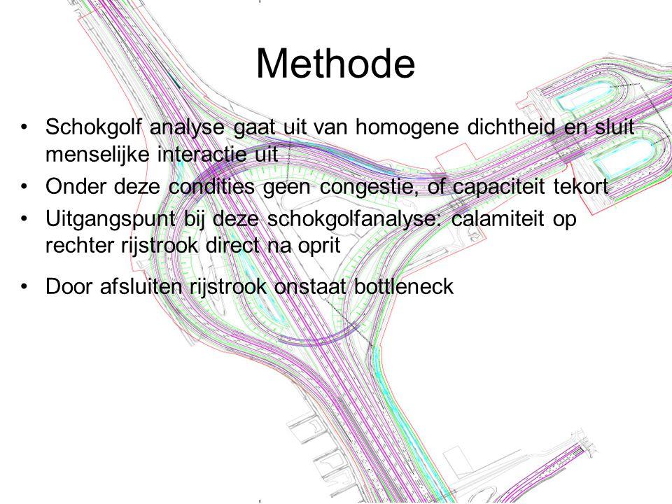 Methode Schokgolf analyse gaat uit van homogene dichtheid en sluit menselijke interactie uit Onder deze condities geen congestie, of capaciteit tekort Uitgangspunt bij deze schokgolfanalyse: calamiteit op rechter rijstrook direct na oprit Door afsluiten rijstrook onstaat bottleneck