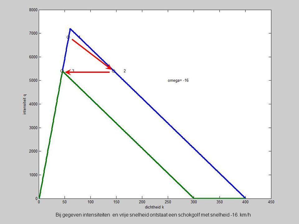 Bij gegeven intensiteiten en vrije snelheid ontstaat een schokgolf met snelheid -16. km/h