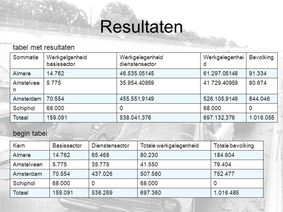 Resultaten tabel met resultaten SommatieWerkgelgenheid basissector Werkgelegenheid dienstensector Werkgelegenhei d Bevolking Almere14.76246.535,0514561.297,0514891.334 Amstelvee n 5.77535.954,4095941.729,4095980.674 Amsterdam70.554455.551,9149526.105,9149844.046 Schiphol68.0000 0 Totaal159.091538.041,376697.132,3761.016.055 begin tabel KernBasissectorDienstensectorTotale werkgelegenheidTotale bevolking Almere14.76265.46880.230184.604 Amstelveen5.77535.77541.55079.404 Amsterdam70.554437.026507.580752.477 Schiphol68.0000 0 Totaal159.091538.269697.3601.016.485