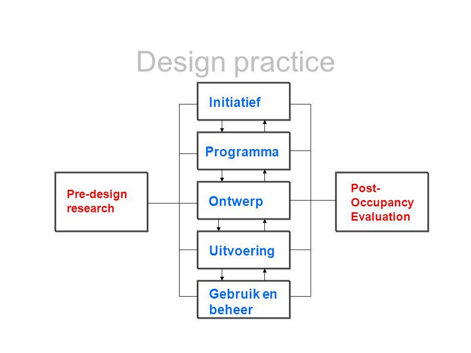 Pre-design research Post- Occupancy Evaluation Initiatief Programma Ontwerp Uitvoering Gebruik en beheer Design practice