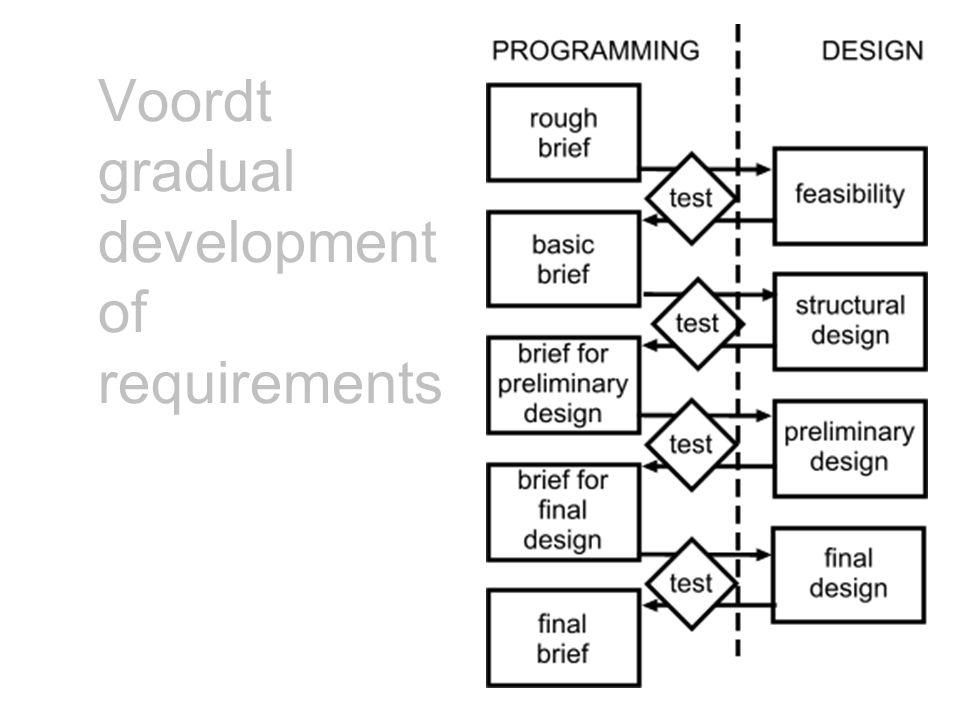 Voordt gradual development of requirements