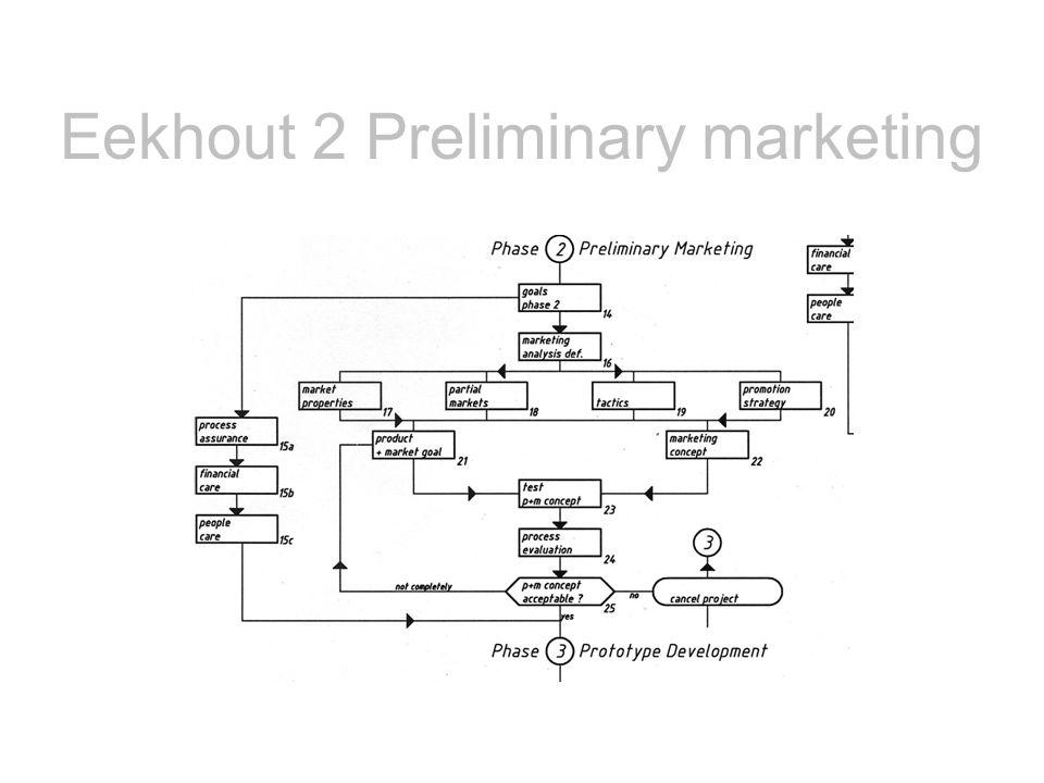 Eekhout 2 Preliminary marketing