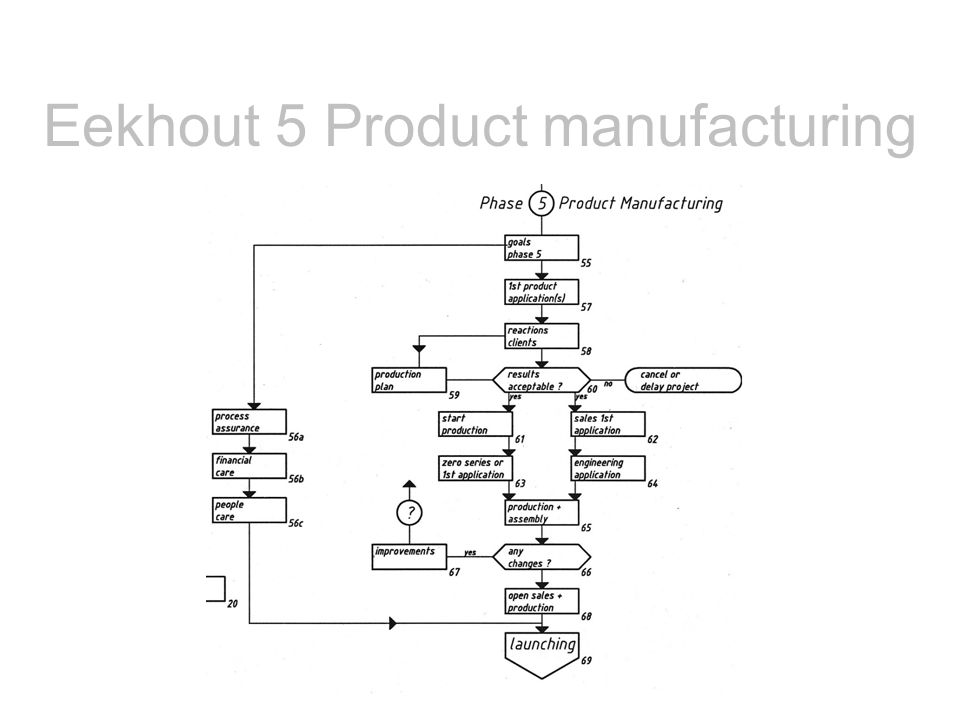 Eekhout 5 Product manufacturing