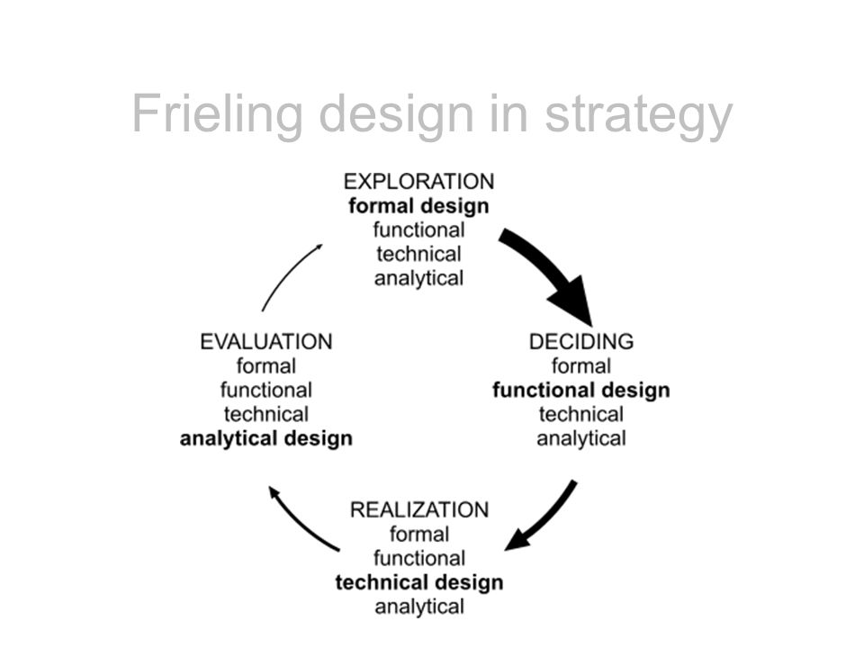 Frieling design in strategy