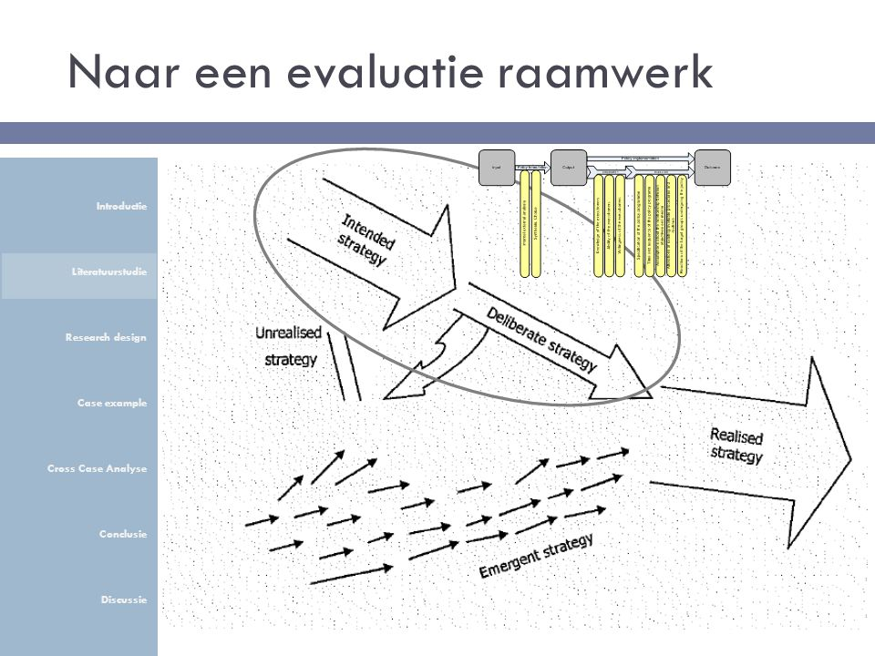 Naar een evaluatie raamwerk Introductie Literatuurstudie Research design Case example Cross Case Analyse Conclusie Discussie